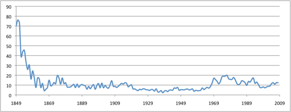 SF Homicide Rate, 1849-2008 (per 100K)