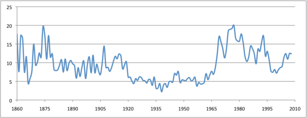 SF Homicide Rate, 1860-2008 (per 100K)