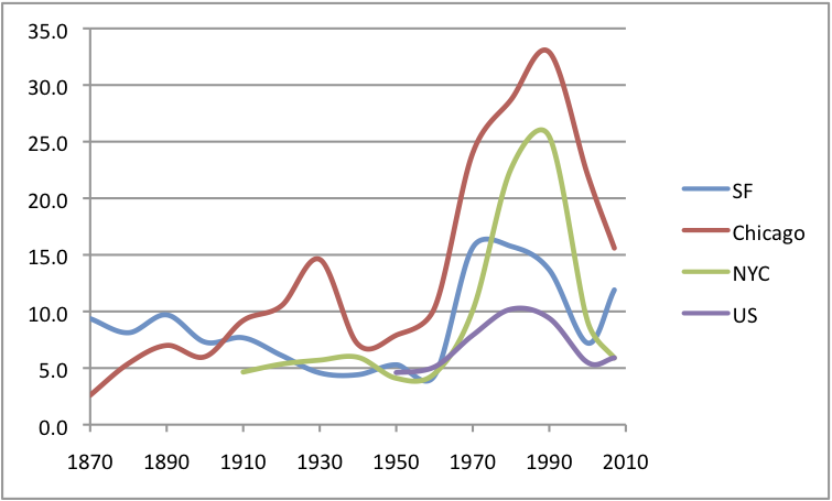 sf ny chi us homicide rate 1870 2007