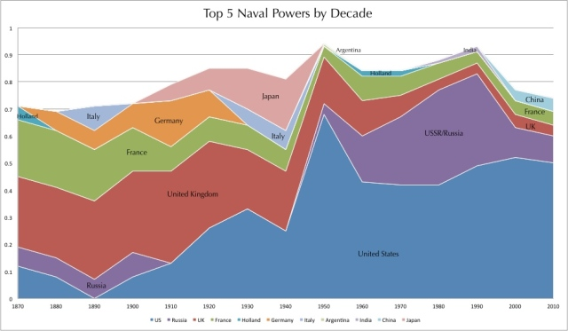 top 5 Naval Powers by Decade | Burrito Justice