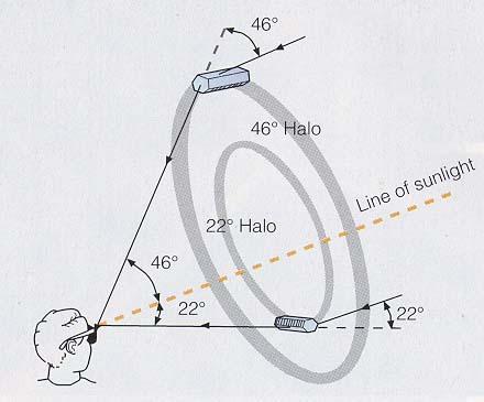 halos_both_diagram