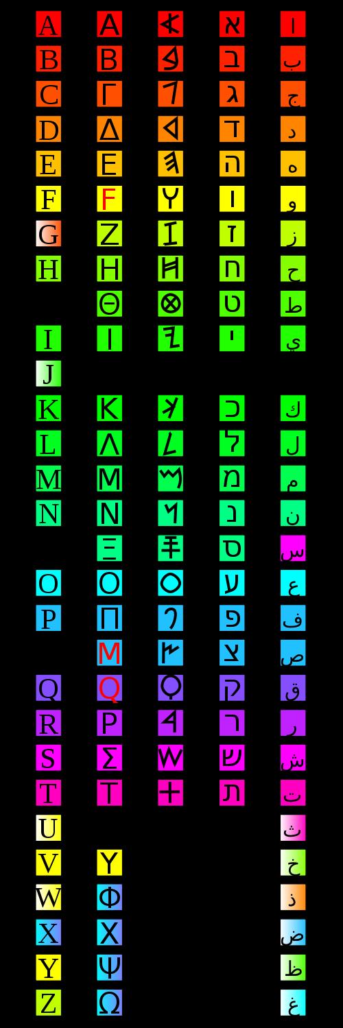 500px-Phönizisch-5Sprachen.svg